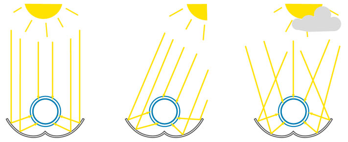 Funktionsweise und Aufbau eines Solarkollektors im Querschnitt